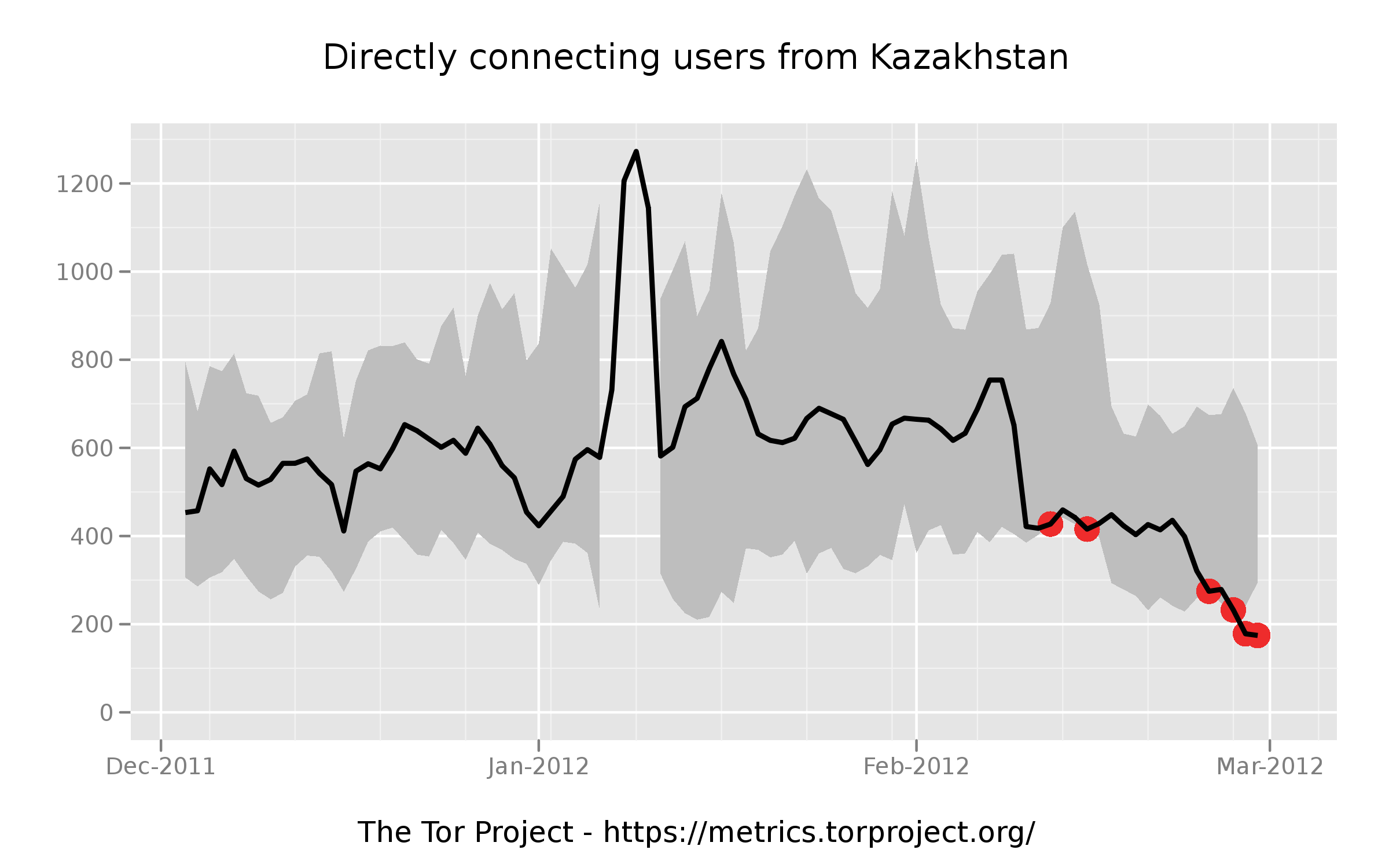 Updates On Kazakhstan Internet Censorship Tor Blog Update I Have Updated The Diagram Based Comments Got This Approve